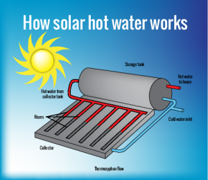 How_Solar_Hot_Water_Works-01