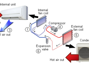 What Is Refrigerated Air Conditioning Air And Water