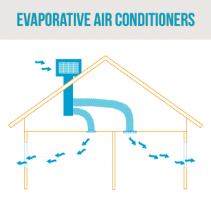 evaporative-aircon-diagram