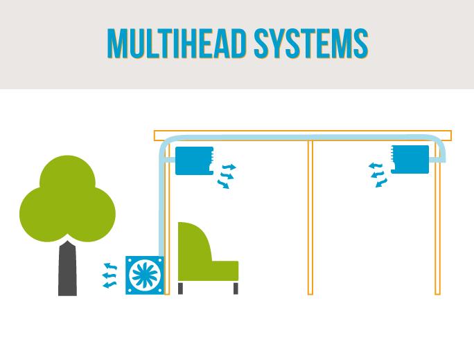 AIRW_multihead-system