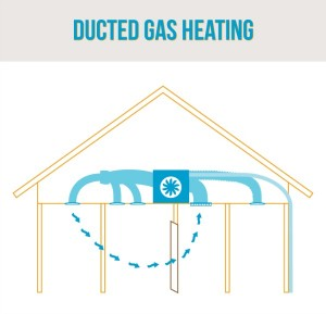 Unit location and air flow using ducted gas heating